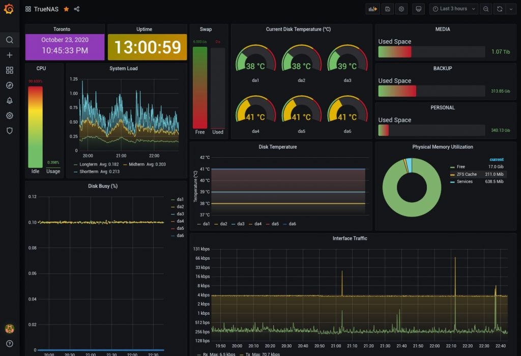 custom TrueNAS-Grafana dashboard for system reporting/monitoring